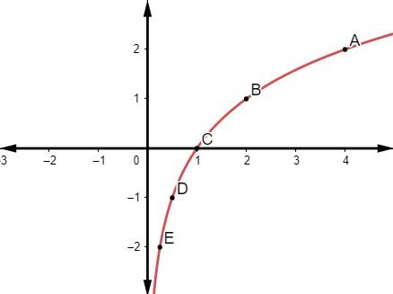 Gráfico de uma função logarítmica com marcações dos pontos A, B, C, e E