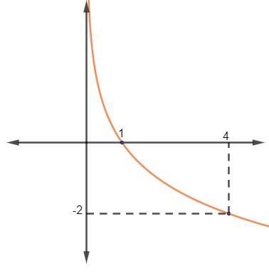 Gráfico de uma função logarítmica com pontos (1;0) e (4;-2)