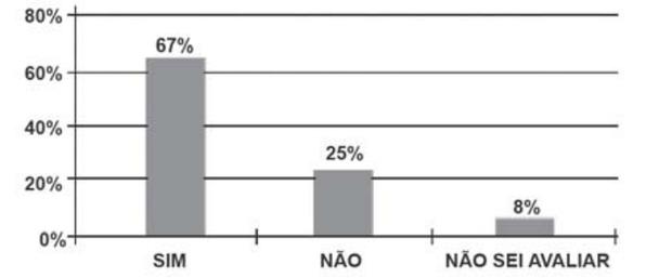 Gráfico em enunciado de questão sobre frequência absoluta.