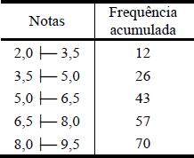 Tabela em questão sobre frequência absoluta.