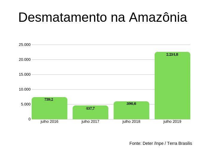Desmatamento da Amazônia em comparativos do mês de julho, segundo dados do Deter e Inpe.