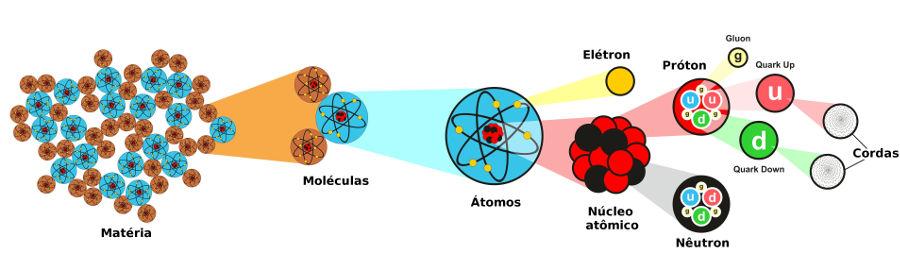 De acordo com a teoria das cordas, a matéria é feita de cordas oscilantes.