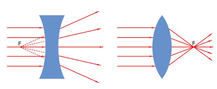 A figura mostra os focos das lentes esféricas côncava e convexa, respectivamente.