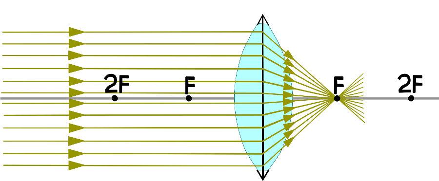 Ao passar pela lente convergente, os raios de luz paralelos cruzam-se no ponto focal.