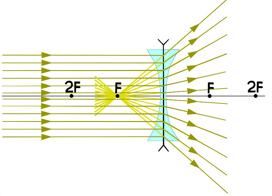 A lente divergente tem focos negativos.