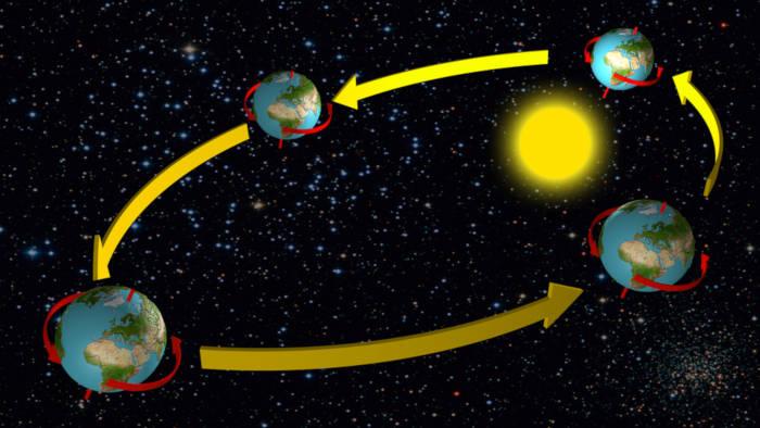 Os principais movimentos realizados pela Terra são rotação e translação.