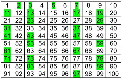 Os números assinalados em verde são os primos compreendidos entre 1 e 100.