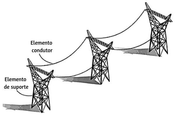 """Olhando mais atentamente, é possível notar que os cabos são colocados arqueados ou, como se diz popularmente, """"fazendo barriga""""."""