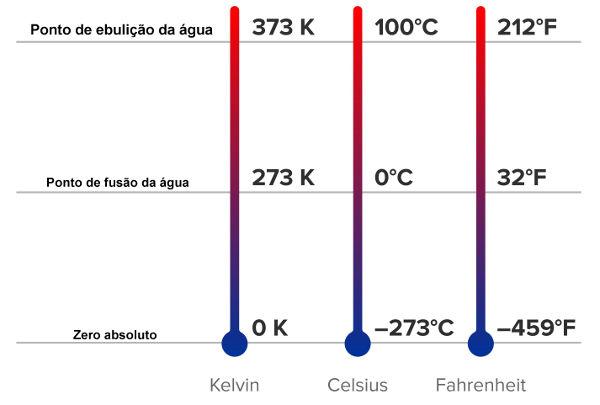 Relação do zero absoluto e dos pontos fixos da água nas três escalas mais comuns.