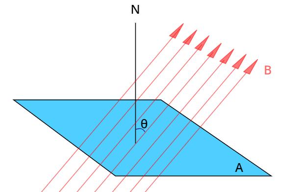 O fluxo de campo magnético depende da área A, do campo magnético B e do ângulo θ.