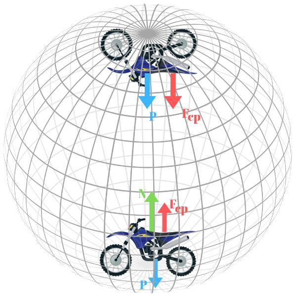 Quando a moto está na iminência de cair, a força normal sobre ela é nula.