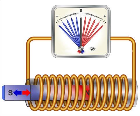 Segundo a lei de Faraday, o movimento relativo entre o imã e a espira gera corrente elétrica.