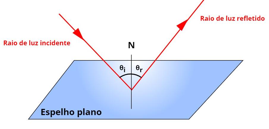 Para que vejamos nosso reflexo, os ângulos de incidência θi e reflexão θR devem ser iguais.