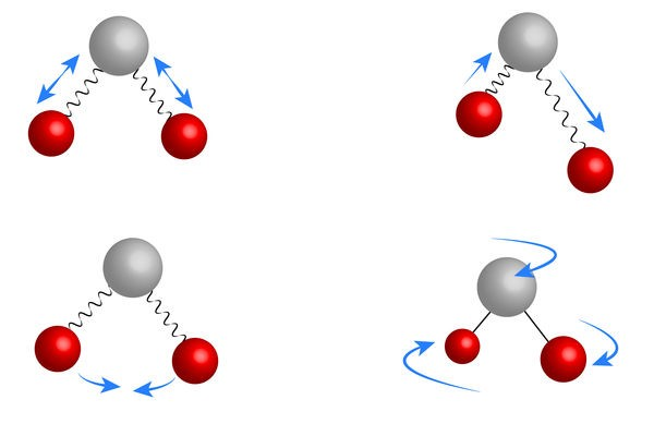 A figura esquematiza algumas possibilidades de movimento que as moléculas fazem.