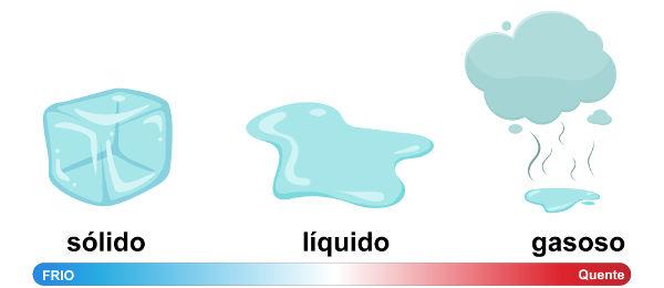 O estado físico de uma substância depende de sua temperatura.
