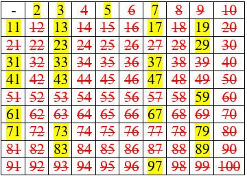 Os números em amarelo são os números primos e os vermelhos são os excluídos pelo passo a passo do crivo de Erastóstenes.