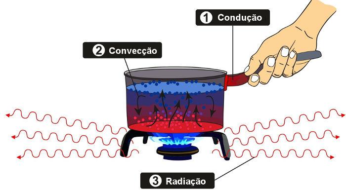 A figura exemplifica os três processos de transmissão de calor.