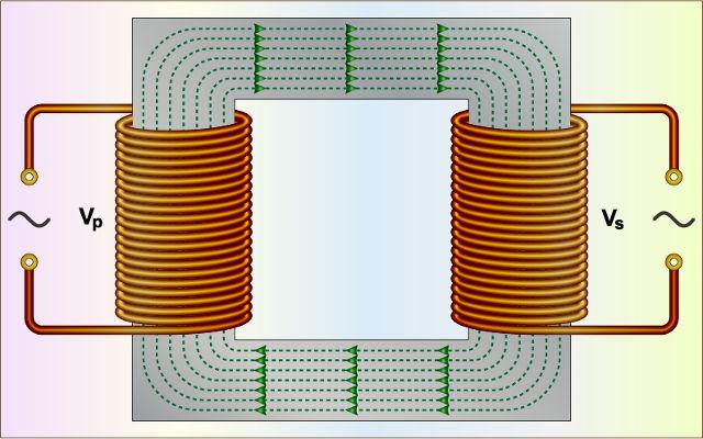 Transformadores fazem uso da indução eletromagnética para transformar tensões elétricas.