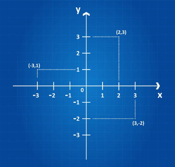 Plano cartesiano formado pelos eixos x e y.