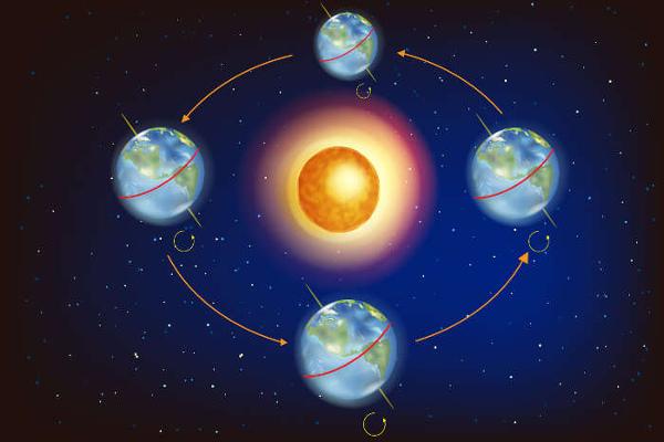 A translação é o movimento que a Terra realiza em torno do Sol, ao longo de aproximadamente 365 dias.