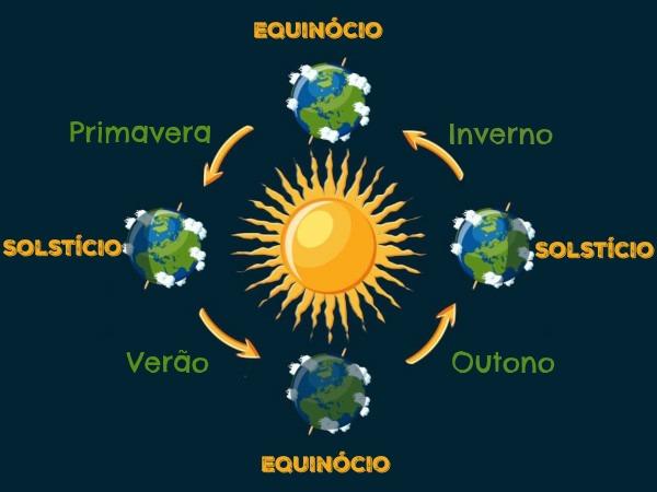 As estações do ano são resultantes do movimento realizado pela Terra ao redor do Sol.
