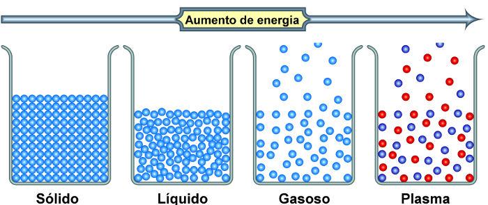 A temperatura afeta o estado físico da matéria, como mostra a figura.