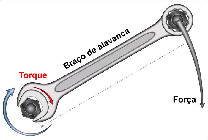 O torque facilita a rotação do parafuso graças ao grande braço de alavanca da chave.