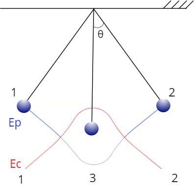 Energias cinética e potencial variando em função da posição e do tempo.