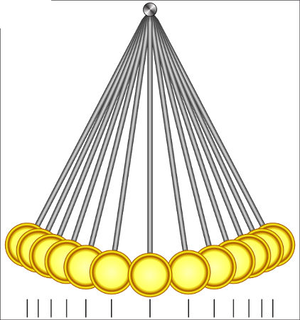 O pêndulo simples move-se mais rapidamente nos arredores da posição de equilíbrio.