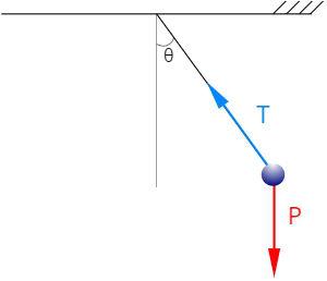 A força resultante entre a tração (T) e o peso (P) é uma força centrípeta.