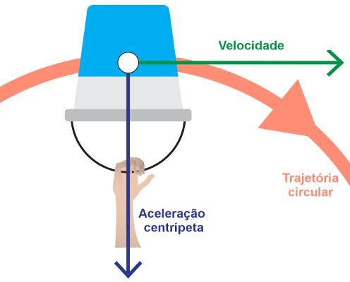 A inércia da água faz com que ela permaneça no balde durante a rotação