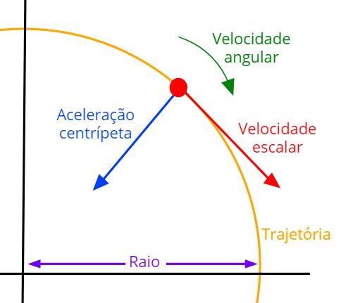 A figura acima ilustra as grandezas envolvidas no movimento de rotação.