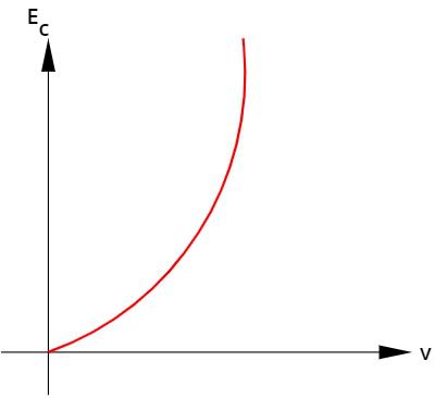 O gráfico qualitativo mostra a variação da energia cinética em função da velocidade.