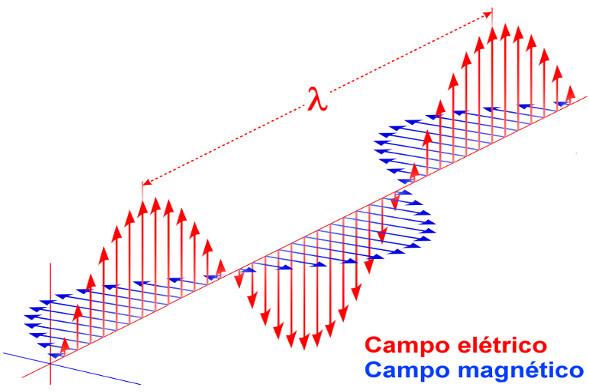 Ondas eletromagnéticas são campos elétricos e magnéticos oscilantes e perpendiculares entre si.