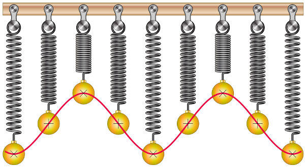 O movimento descrito por um oscilador massa-mola é harmônico simples.
