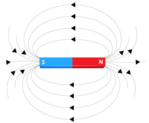 O campo magnético costuma ser representado pelas linhas de indução.