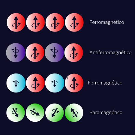 Diferentes tipos de materiais magnéticos