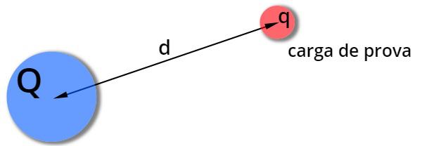 A energia potencial elétrica é diretamente proporcional às cargas e inversamente proporcional à distância.