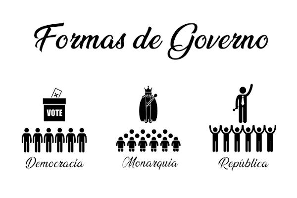 As formas de governo incluem maneiras democráticas e não democráticas de governar. As variantes relacionam-se ao número de pessoas que detêm o poder.