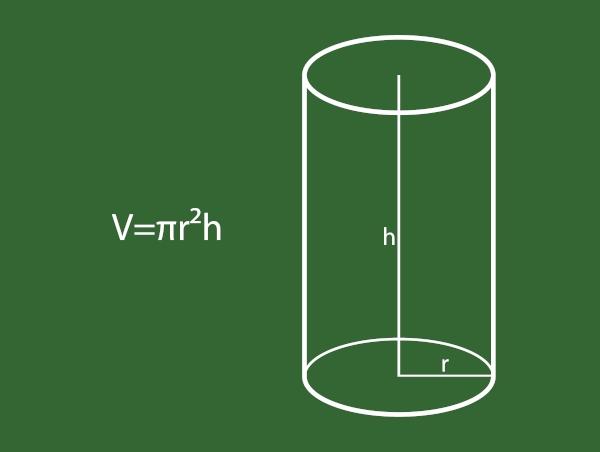 Os cilindros são classificados como corpos redondos.