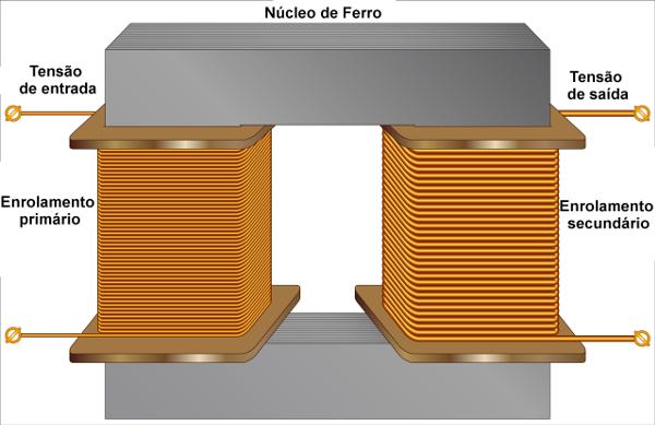 Na figura, temos um esquema de um transformador elétrico simples.