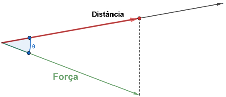 Em vermelho, vemos a projeção da força sobre a distância, que equivale ao trabalho realizado.