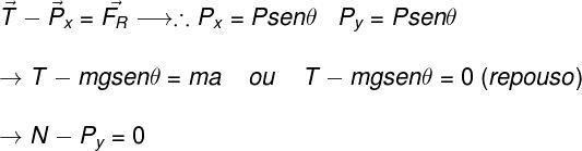 No plano inclinado, é necessário que encontremos a força resultante nas direções x e y.