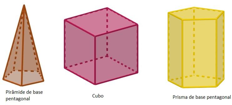 Os elementos de um poliedro são as arestas, as faces e os vértices.