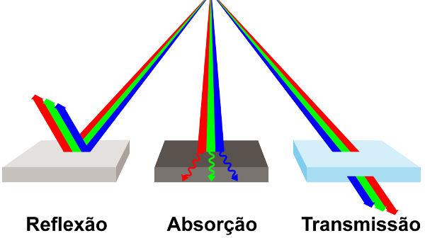 A figura ilustra os fenômenos ópticos da reflexão, absorção e transmissão.