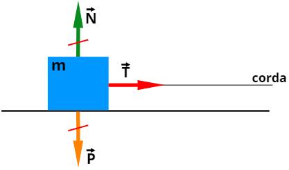 A força resultante sobre o bloco é a tração, logo ela é igual ao produto da massa pela aceleração.