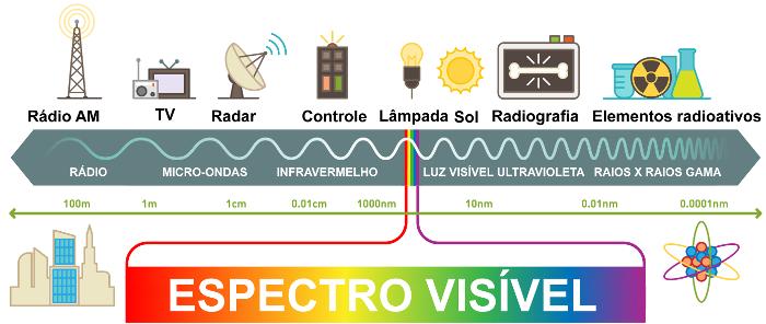 A figura mostra os diferentes tipos de radiação eletromagnética.