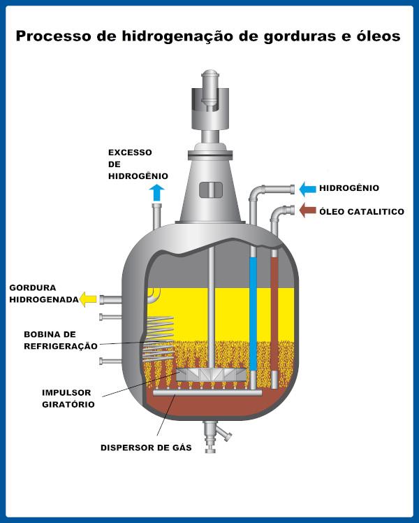 Processo industrial de hidrogenação de gorduras e óleos