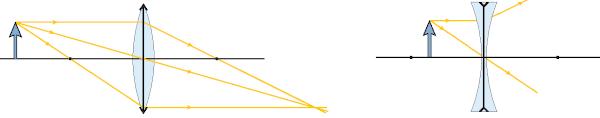 Depois de atravessar a lente convergente, os raios de luz cruzam-se; na lente divergente, separam-se.