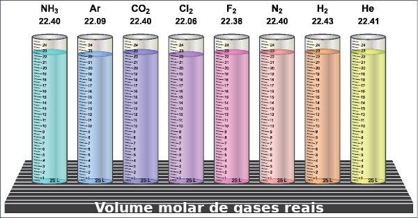 Apesar de serem gases reais, todos os gases acima têm comportamento muito próximo dos gases ideais.